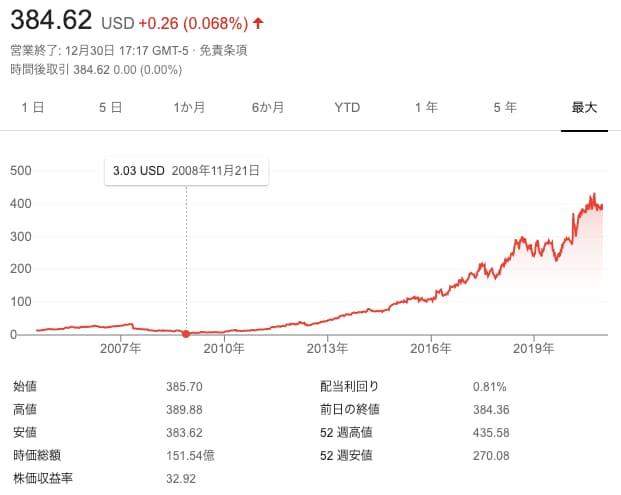 ドミノピザ株価
