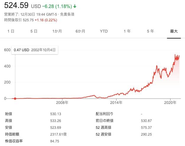 ネットフリックス株価