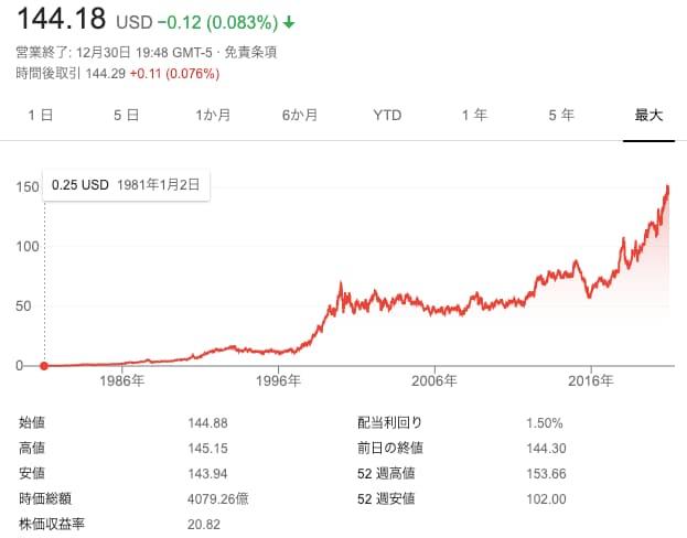ウォルマート株価